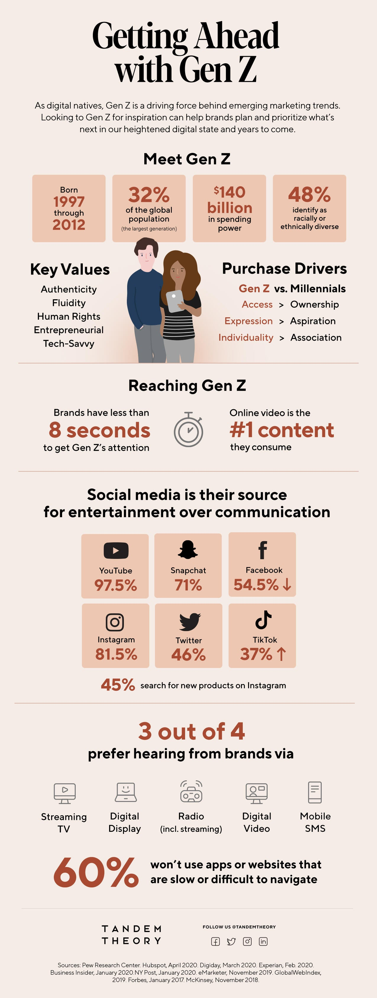 How Your Brand Can Get Ahead with Gen Z Image
