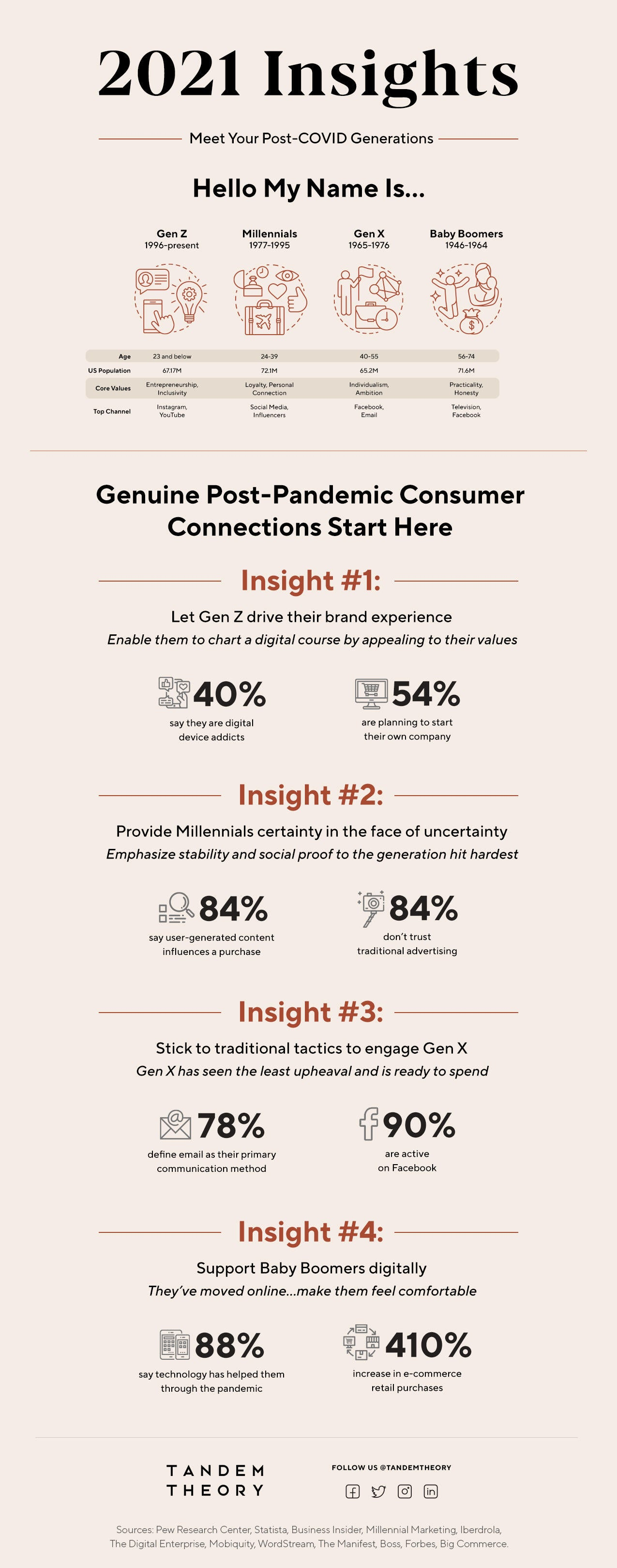 2021 Insights: How COVID-19 Changed Consumer Behavior Image